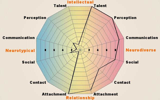 Self-Diagnosis, Self-Acceptance | The Artism Spectrum